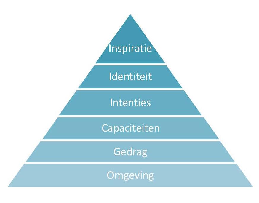 De zes logische niveau's volgens Bateson-Dilts